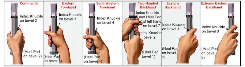 when to teach the right grips